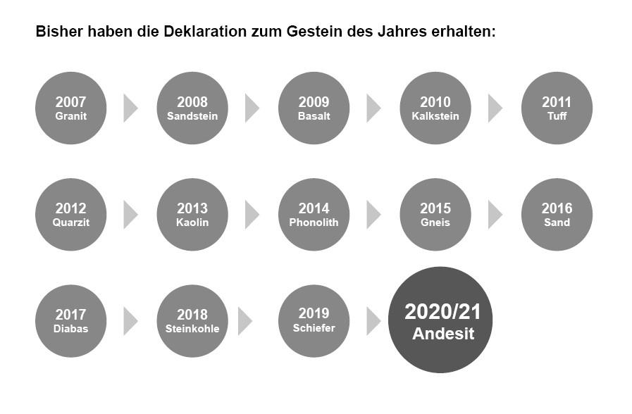 GdJ-Zeitachse